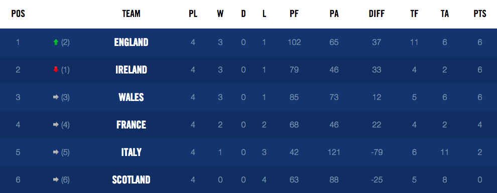 Who will win the six nations gair rhydd for League table 6 nations