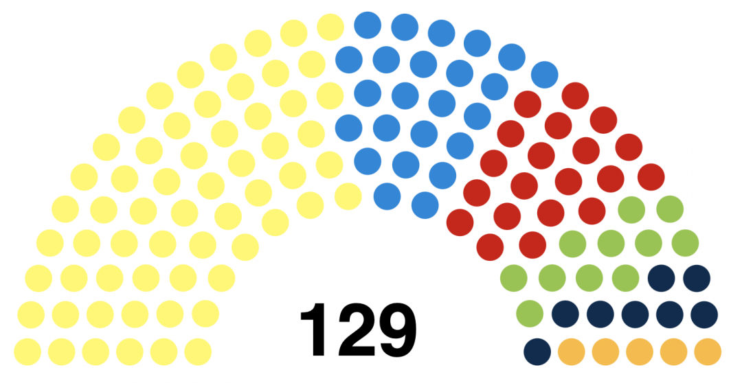 A diagram of the predicted Scottish Parliament, according to the latest poll.